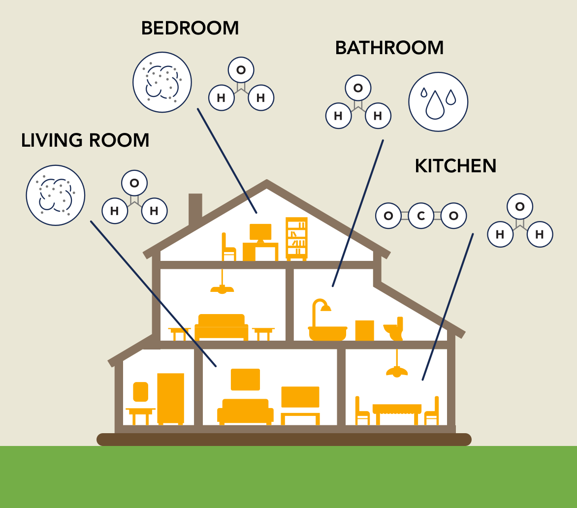 The air in our homes gets dirty.