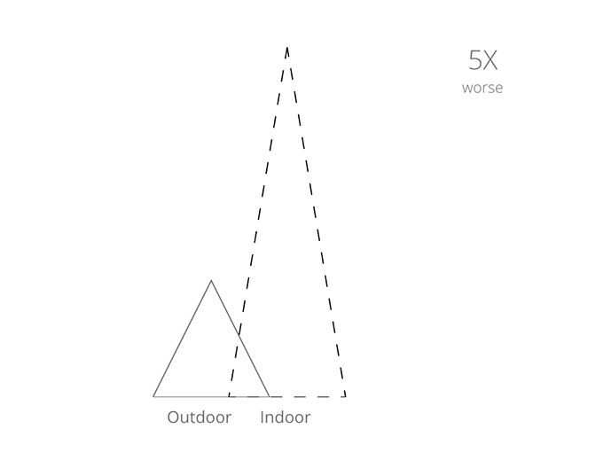 Why Indoor Quality Is Important